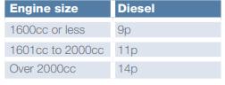VAT Diesel