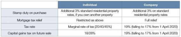 Individual vs Company Tax Rate