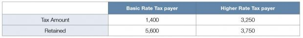 Basic Rate Tax Payer vs. Higher Rate Tax Payer