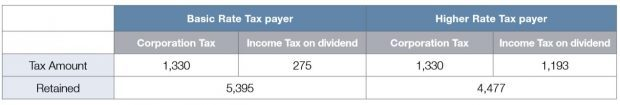 Basic Rate Tax Payer vs. Higher Rate Tax Payer Dividend Income