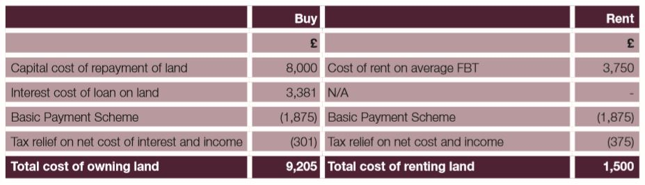 Total Cost - Owning vs. Renting