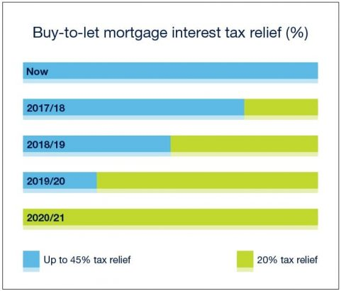 Tax relief for landlords