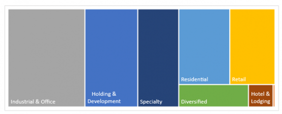 Figure 1: Commercial property REITs represent a basket of multiple property types