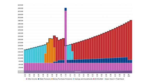 £6 Million Cash Flow Graph