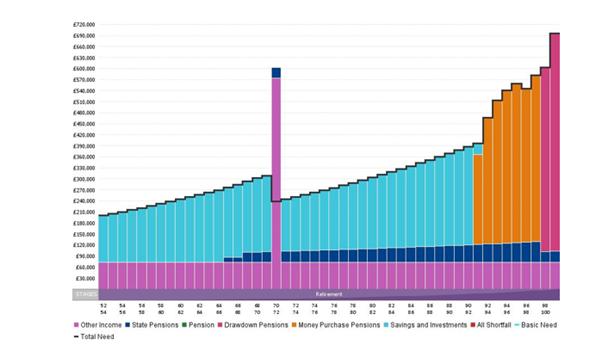£10 Million Cash Flow Graph
