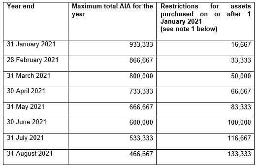 Year end Maximum total AIA for the year Restrictions for assets purchased on or after 1 January 2021