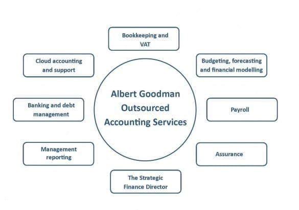 Outsourced Accounting Services diagram