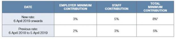 Minimum Contribution Share