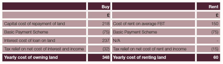 Yearly Cost - Owning vs. Renting