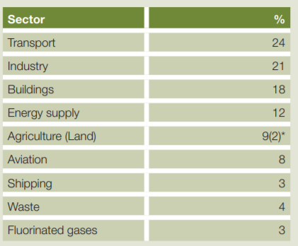 Emission by Sector Table