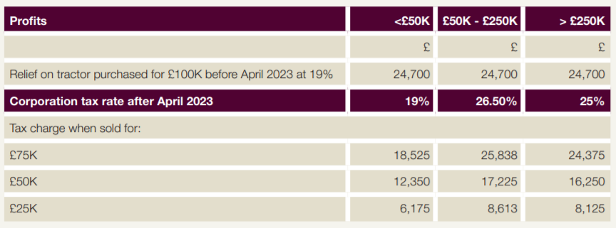 Corporation Tax Rate after April 2023