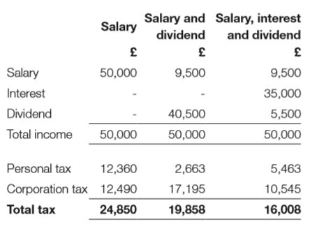 Salary, Interest, Dividend Cost of Tax Table