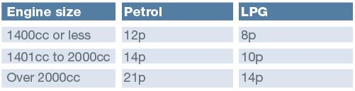 petrol lpg rates