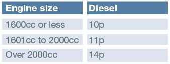 diesel rates